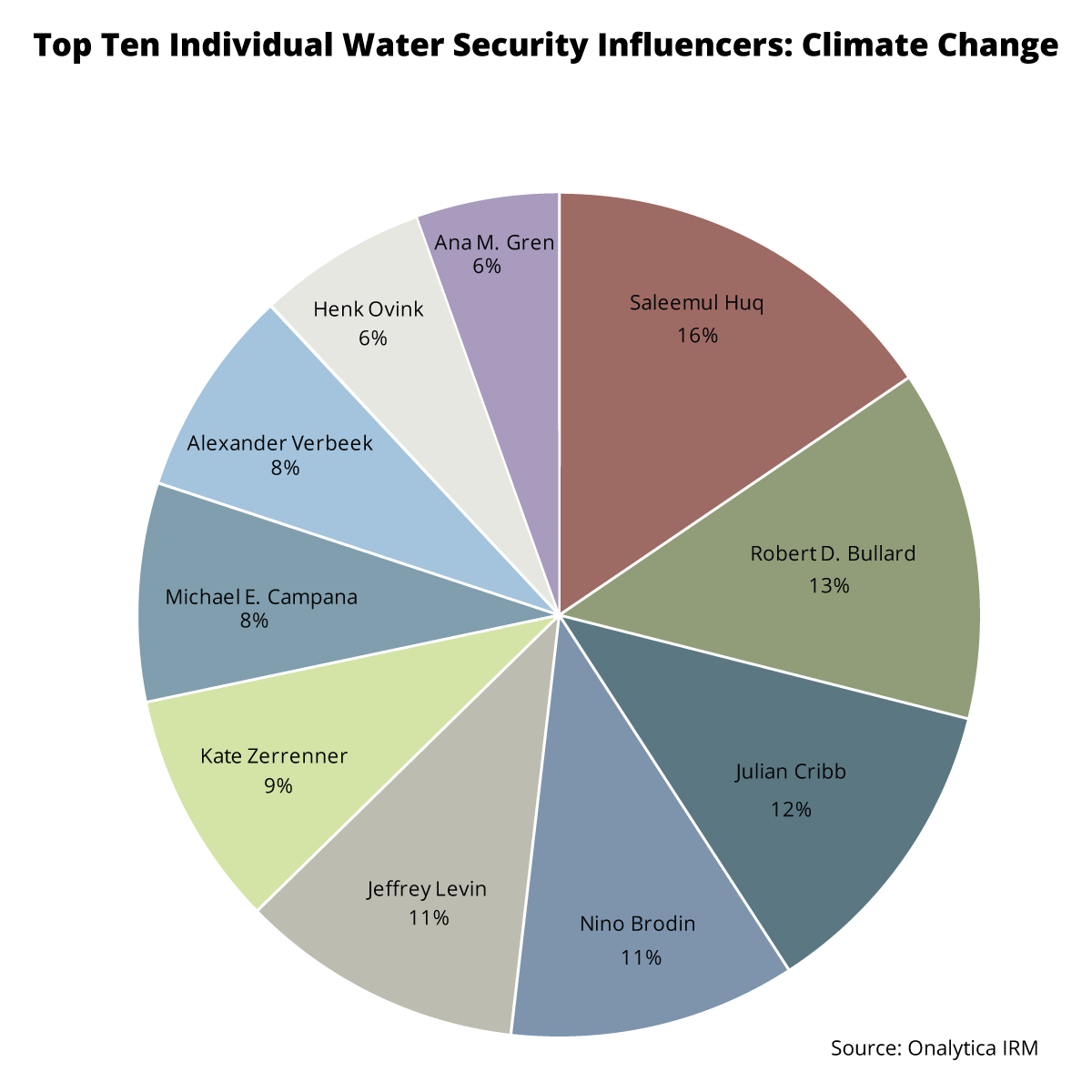 Top Ten Individual Water Security Influencers Discussing Climate Change