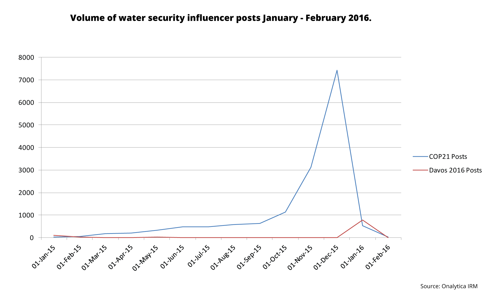 Volume of Water Security Influencer Posts on COP21 and Davos2016