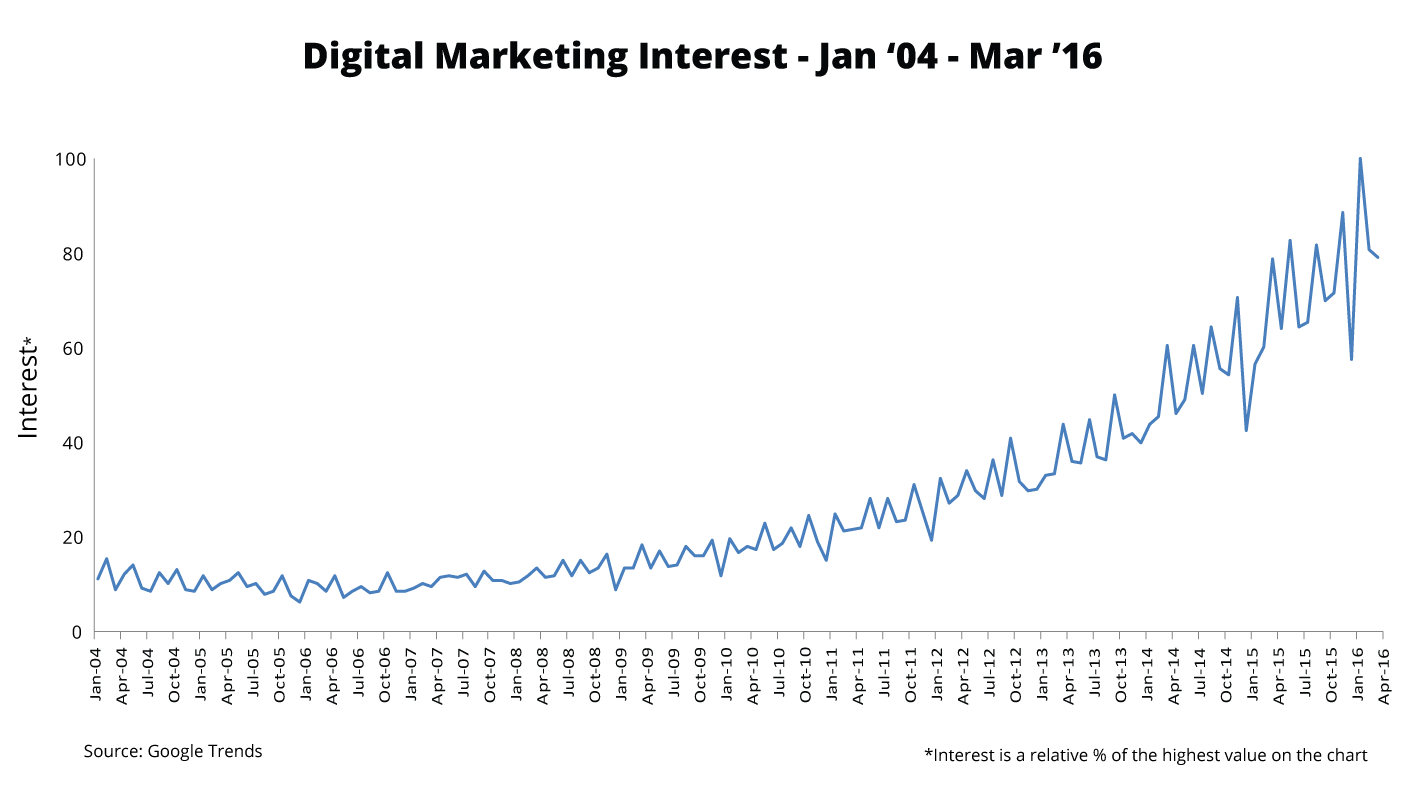 Onalytica-Digital Marketing Interest over time - Google Trends