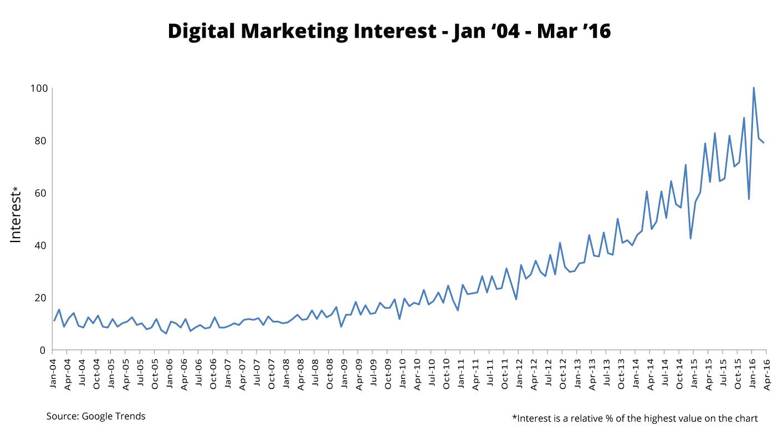 Onalytica-Digital Marketing Interest over time - Google Trends