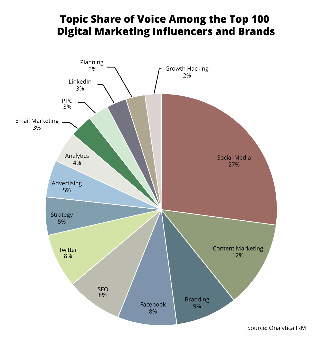 Onalytica Digital Marketing Top 100 Influencers and Brands - Topic Share of Voice Among the Top 100 Digital Marketing Influencers and Brands