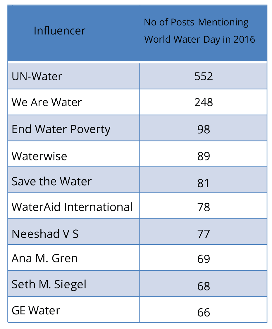 World-Water-Day-2016-Top-10-Influencers-Table