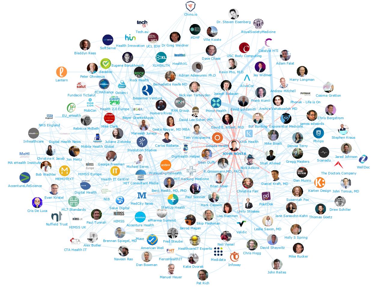 Onalytica - Digital Health 2016 Top 100 Influencers and Brands - John Nosta