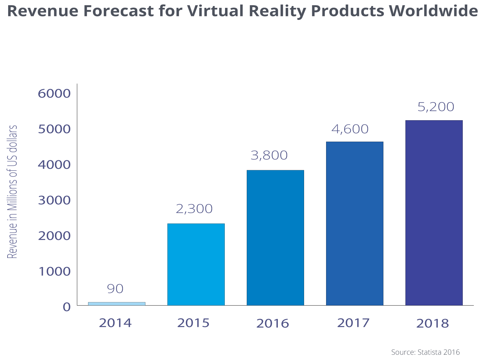 Onalytica - Virtual Reality Top 100 Influencers and Brands - Revenue Forecast by Statista