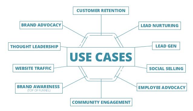 Onalytica - Influencer Marketing Use Cases