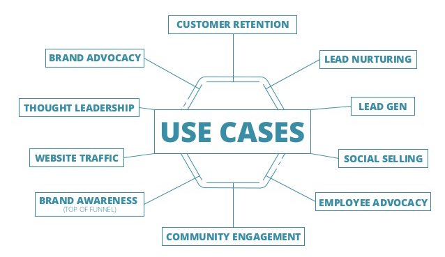 Onalytica - Influencer Marketing Use Cases