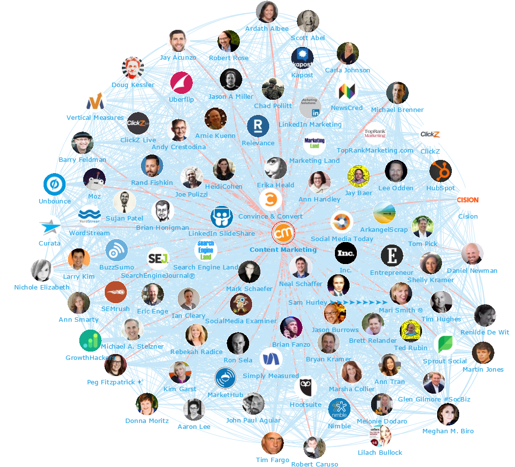 Onalytica - Content Marketing 2016 Top 100 Influencers and Brands - Network Map - CMI Content