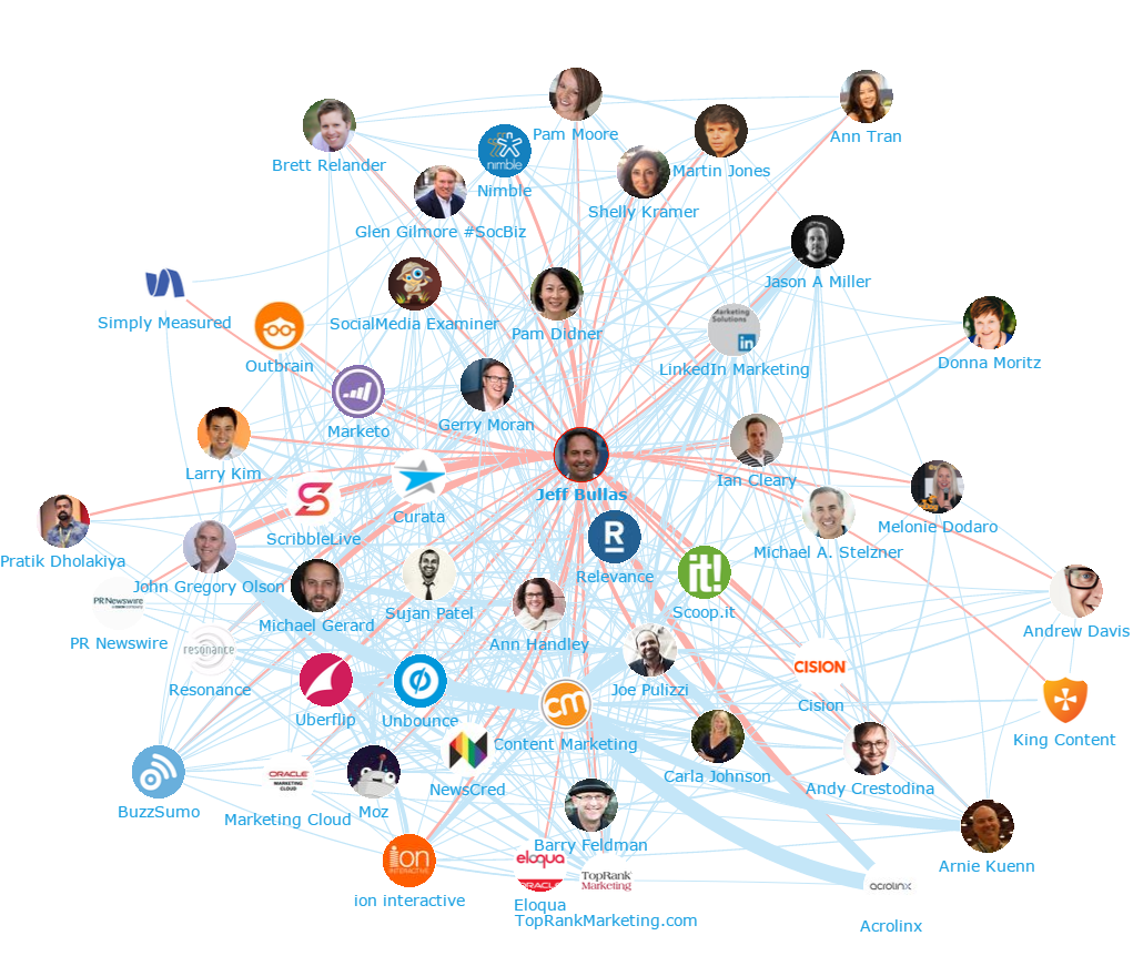 Onalytica - Content Marketing 2016 Top 100 Influencers and Brands - Network Map - Jeff Bullas)