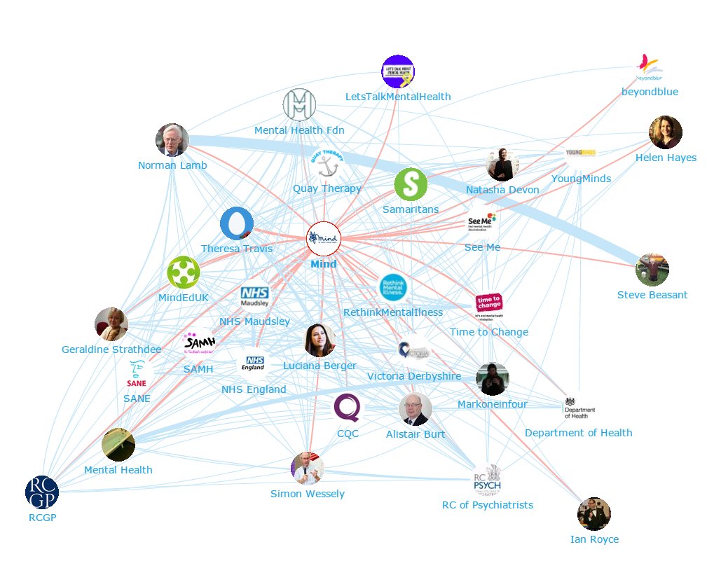 Onalytica - Mental Health Top 100 Influencers and Brands - Network Map 3 - Mind