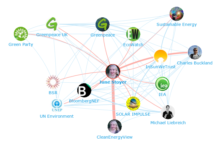 Onalytica - Renewable Energy Top 100 Influencers and Brands - Network Map