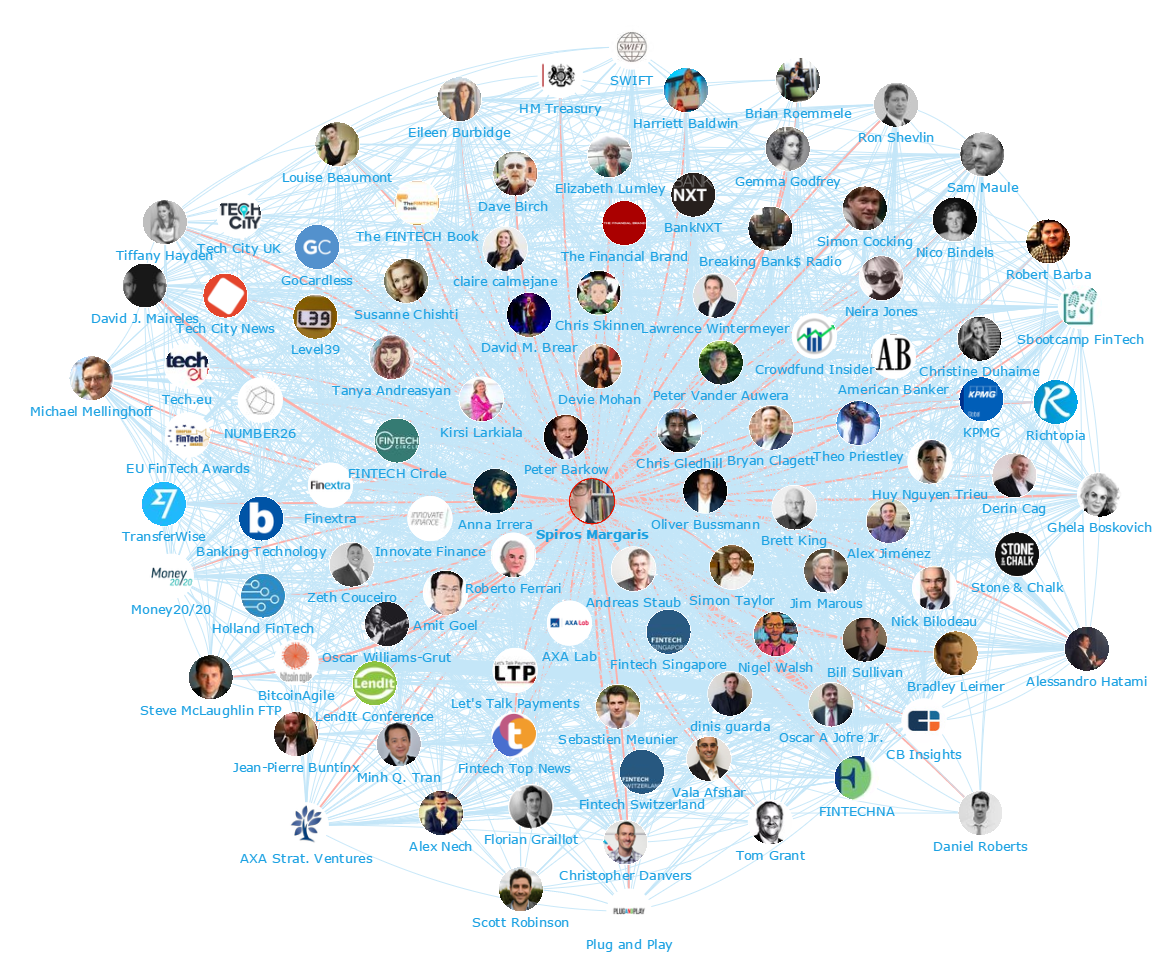 Onalytica - Fintech 2016 - Top 100 Influencers and Brands