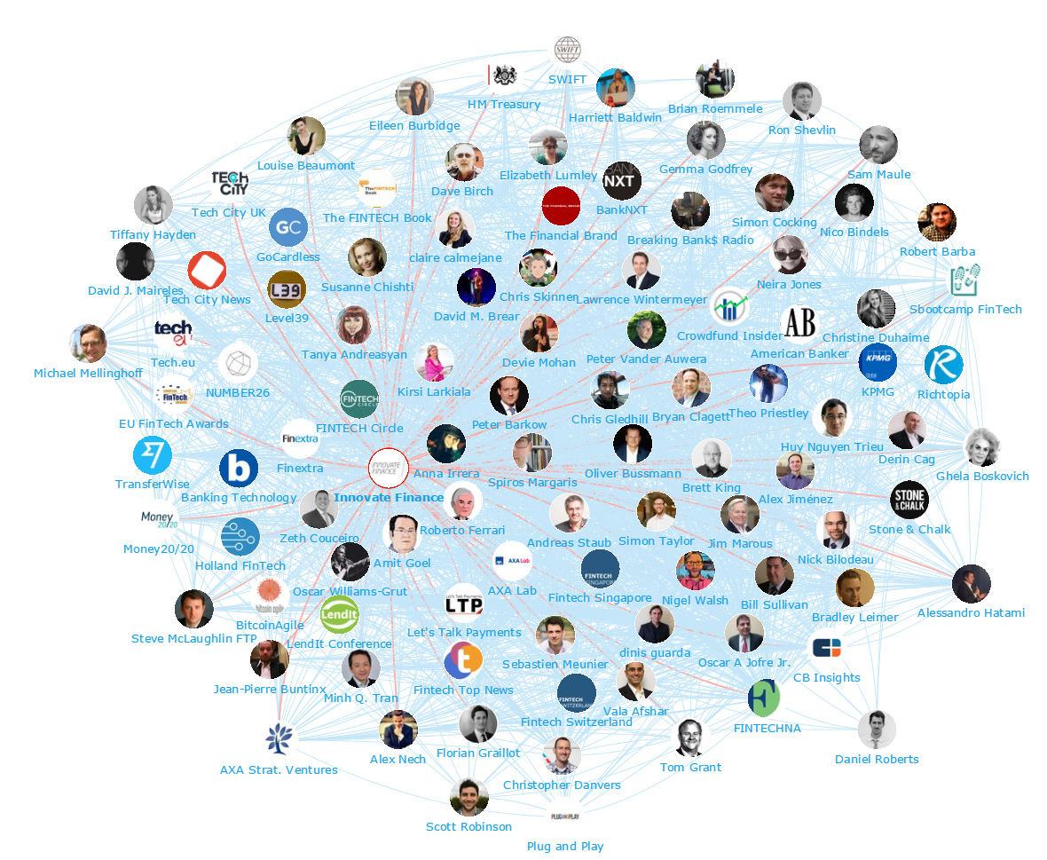 Onalytica - Fintech 2016 - Top 100 Influencers and Brands network map innovate finance