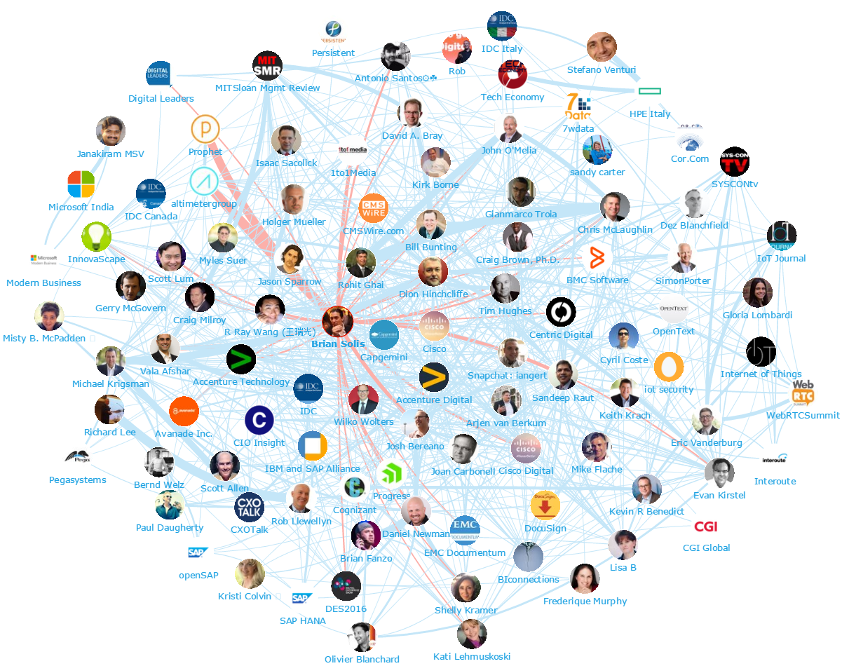 Onalytica - Digital Transformation Top 100 Influencers and Brands - Network Map - Brian Solis