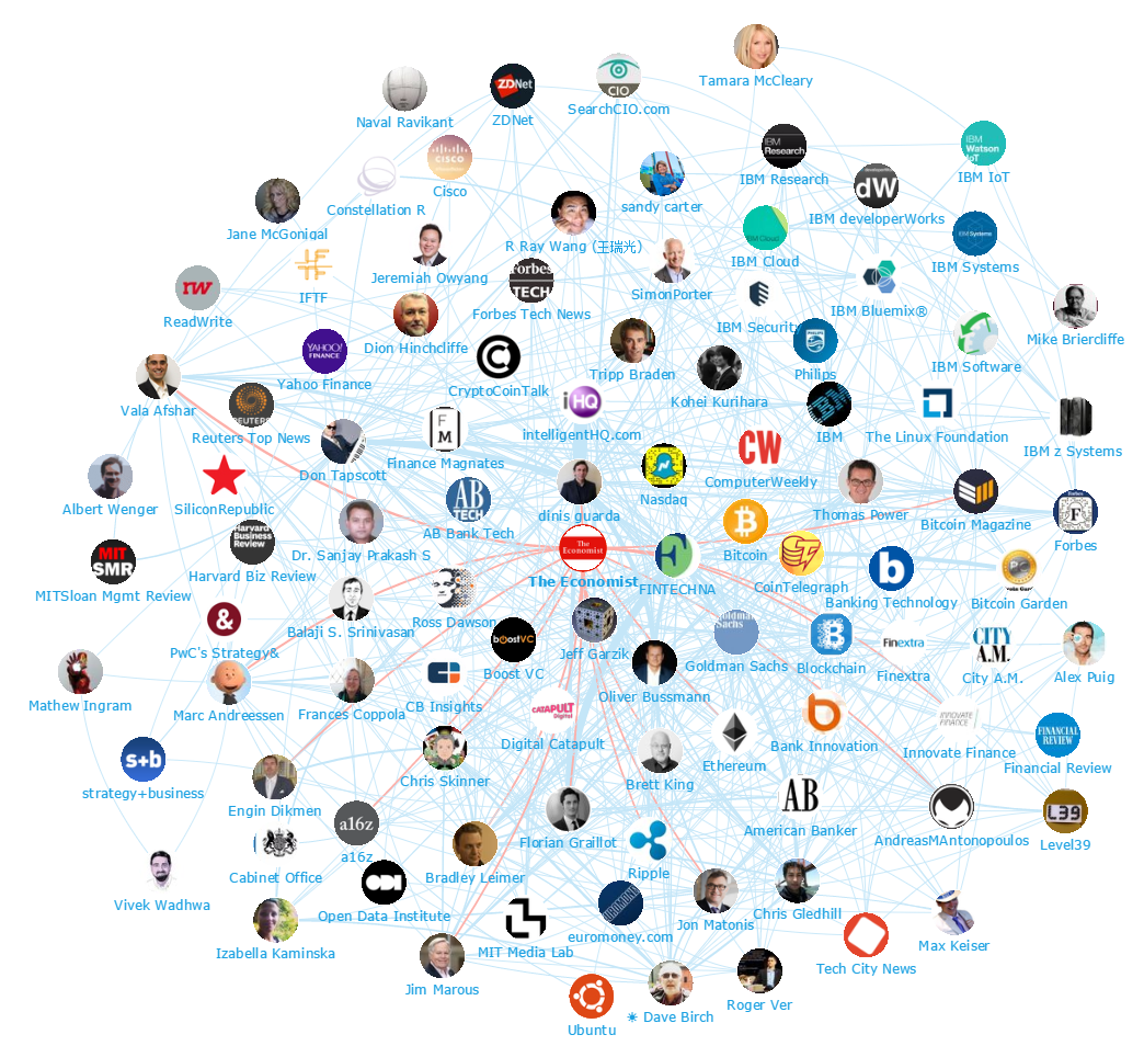 Onalytica Blockchain Top 100 Influencers and Brands Network Map The Economist