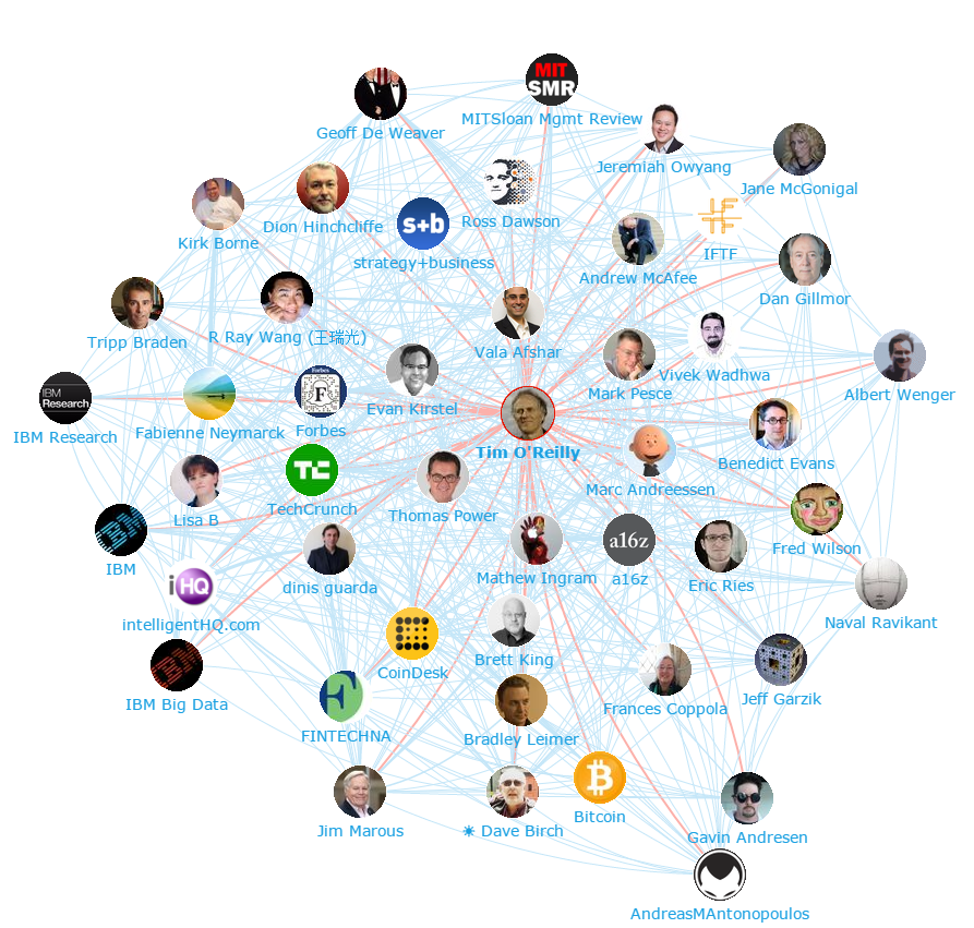 Onalytica Blockchain Top 100 Influencers and Brands Network Map Tim O'Reilly