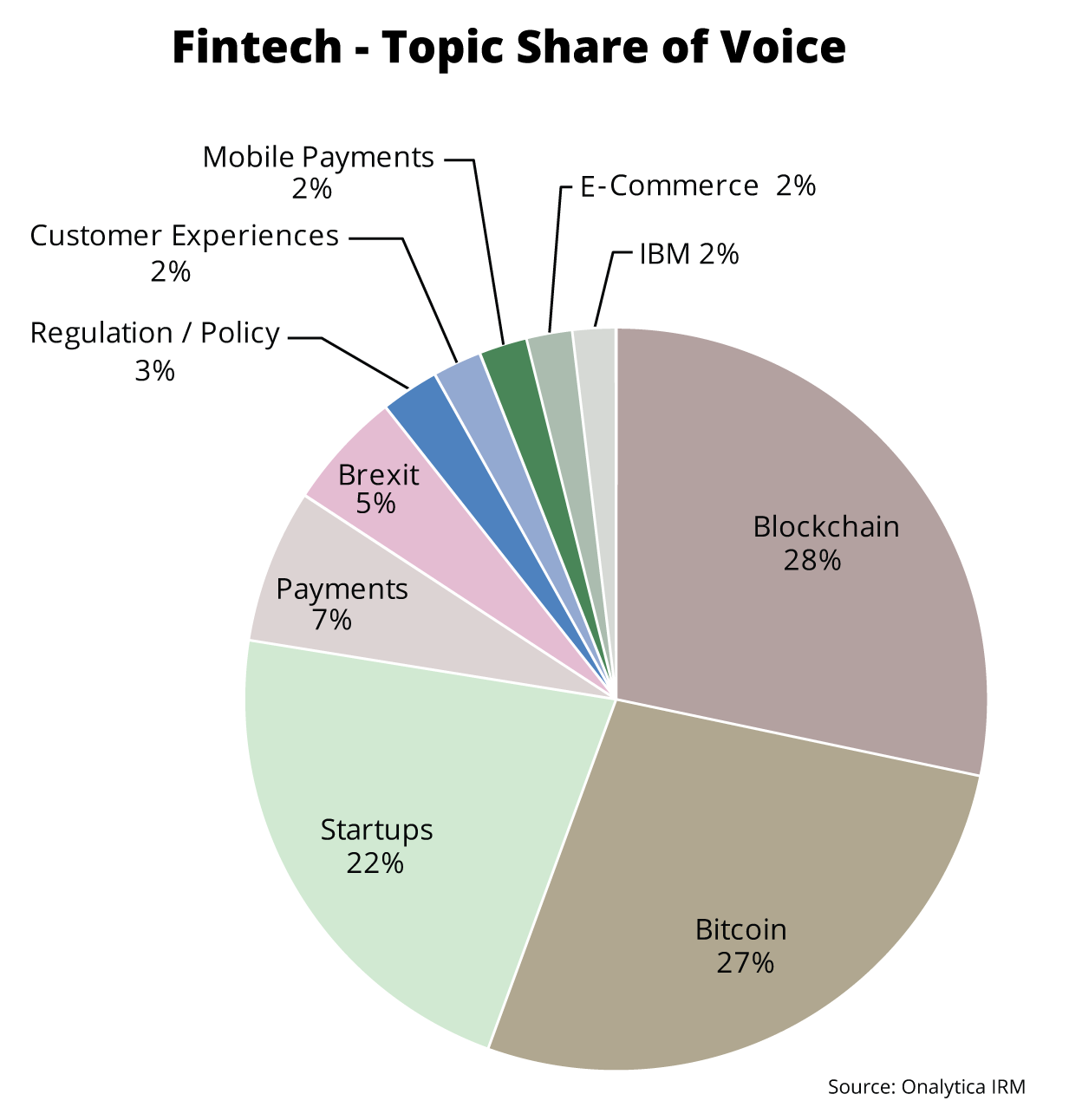 Onalytica - Fintech 2016 top 100 influencers and brands Topic Share of Voice