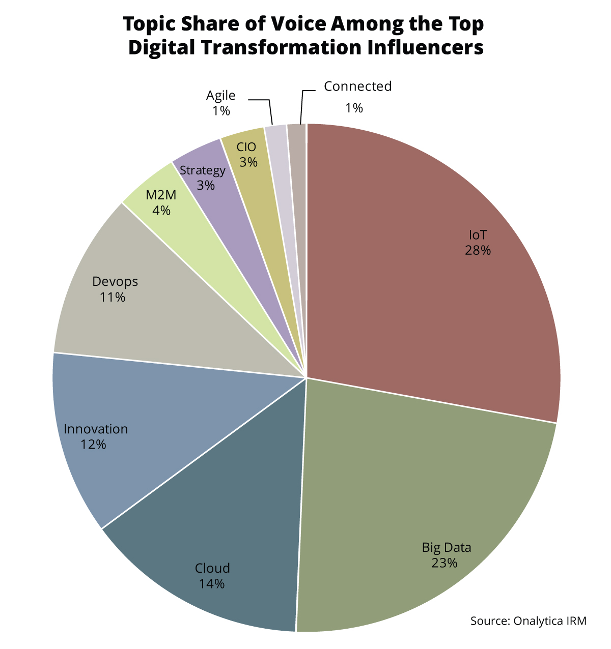 Onalytica - Digital Transformation - Top 100 Influencers and Brands - Topic Share of Voice