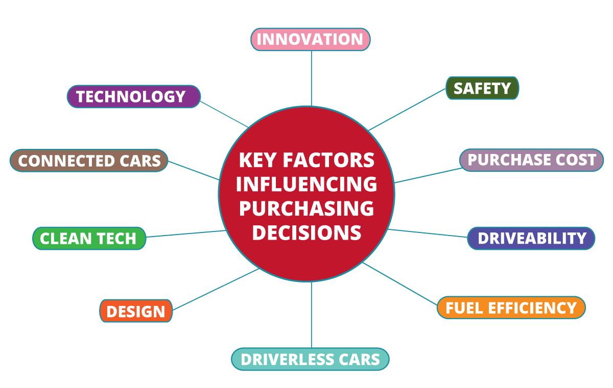 Onalytica - The UK Automotive Industry - Key factors influencing purchasing decisions