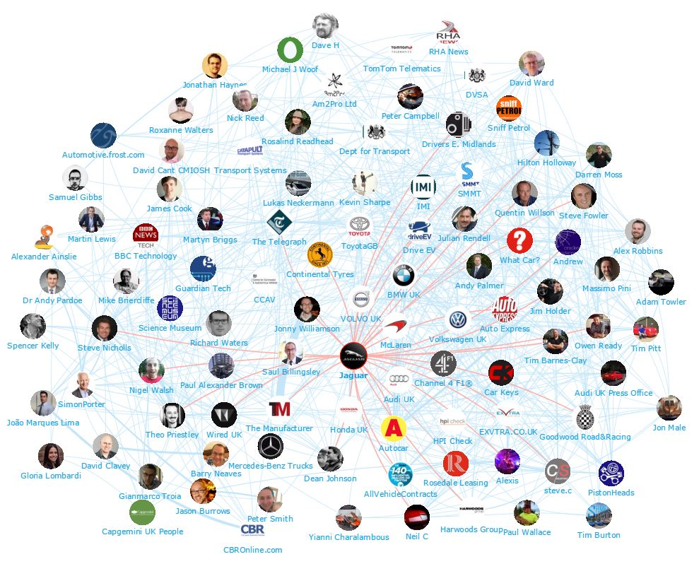 Onalytica - The UK Automotive Industry Top Influencers and Brands - Network Map 1 (Jaguar)