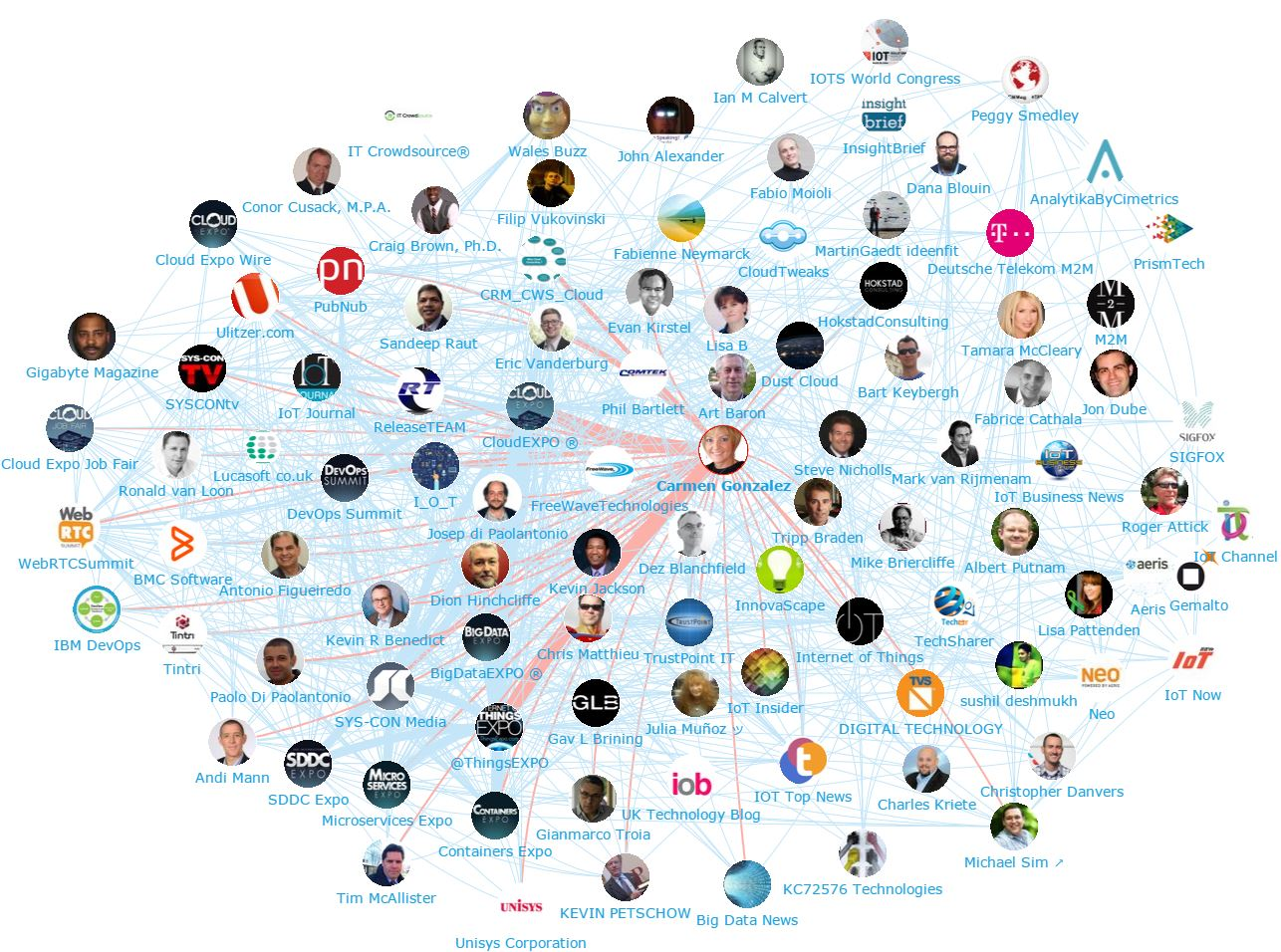 Onalytica M2M Top 100 Influencers and Brands - Network Map - Carmen Gonzalez