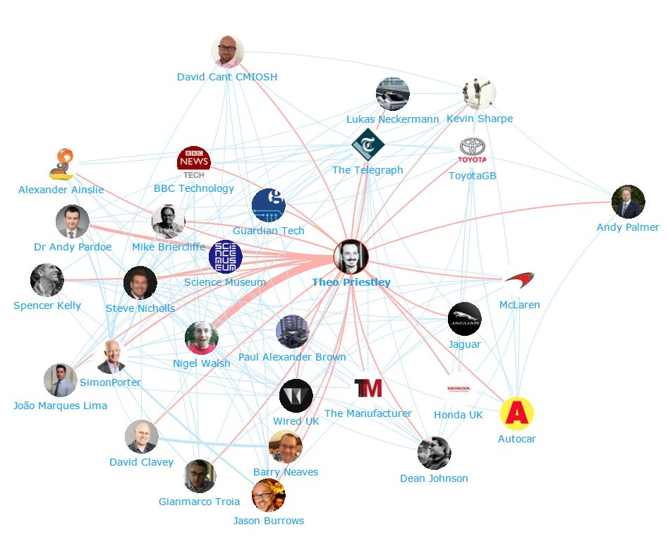 Onalytica - The UK Automotive Industry Top Influencers and Brands - Network Map 2 (Theo Priestley)