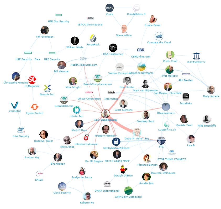 Onalytica Data Security Top 100 Influencers and Brands Network Map Eric Vanderburg