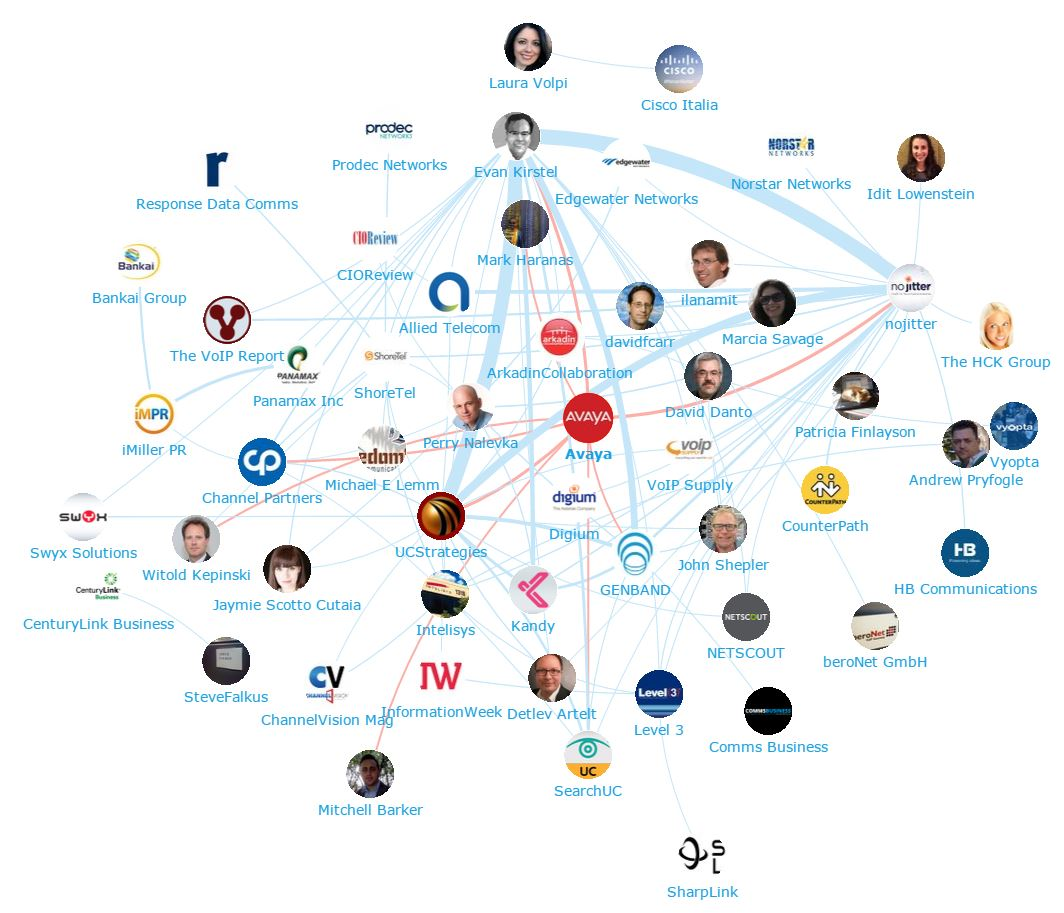 Onalytica - Unified Communications - Top 100 influencers and Brands - Network Map  Avayal