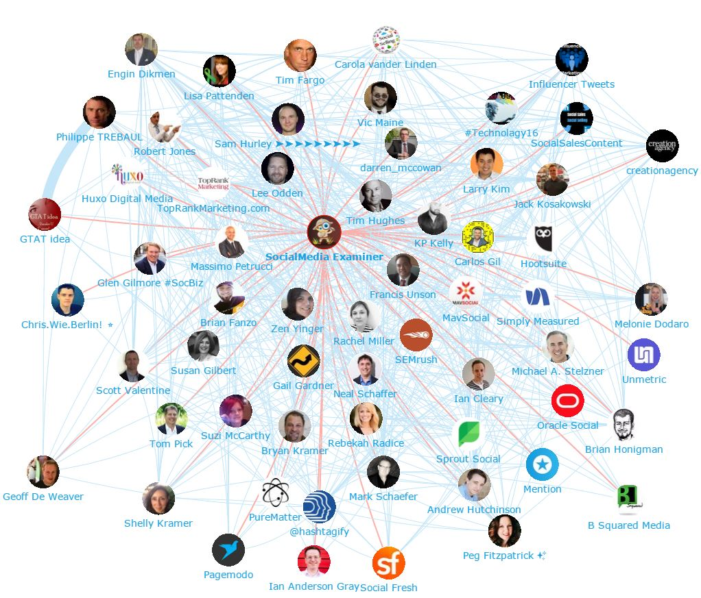 Onalytica - Social Media Marketing 2016 - Top 100 Influencers and Brands Network Map (Social Media Examiner)