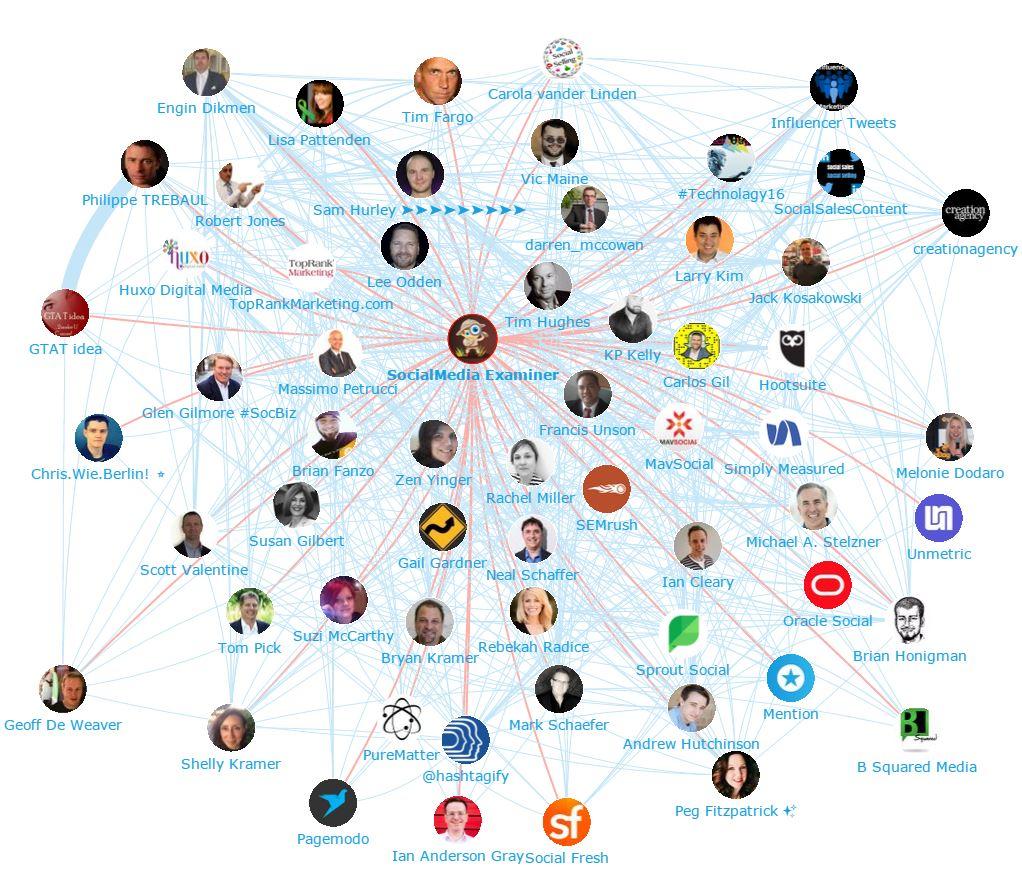 Onalytica - Social Media Marketing 2016 - Top 100 Influencers and Brands Network Map (Social Media Examiner)