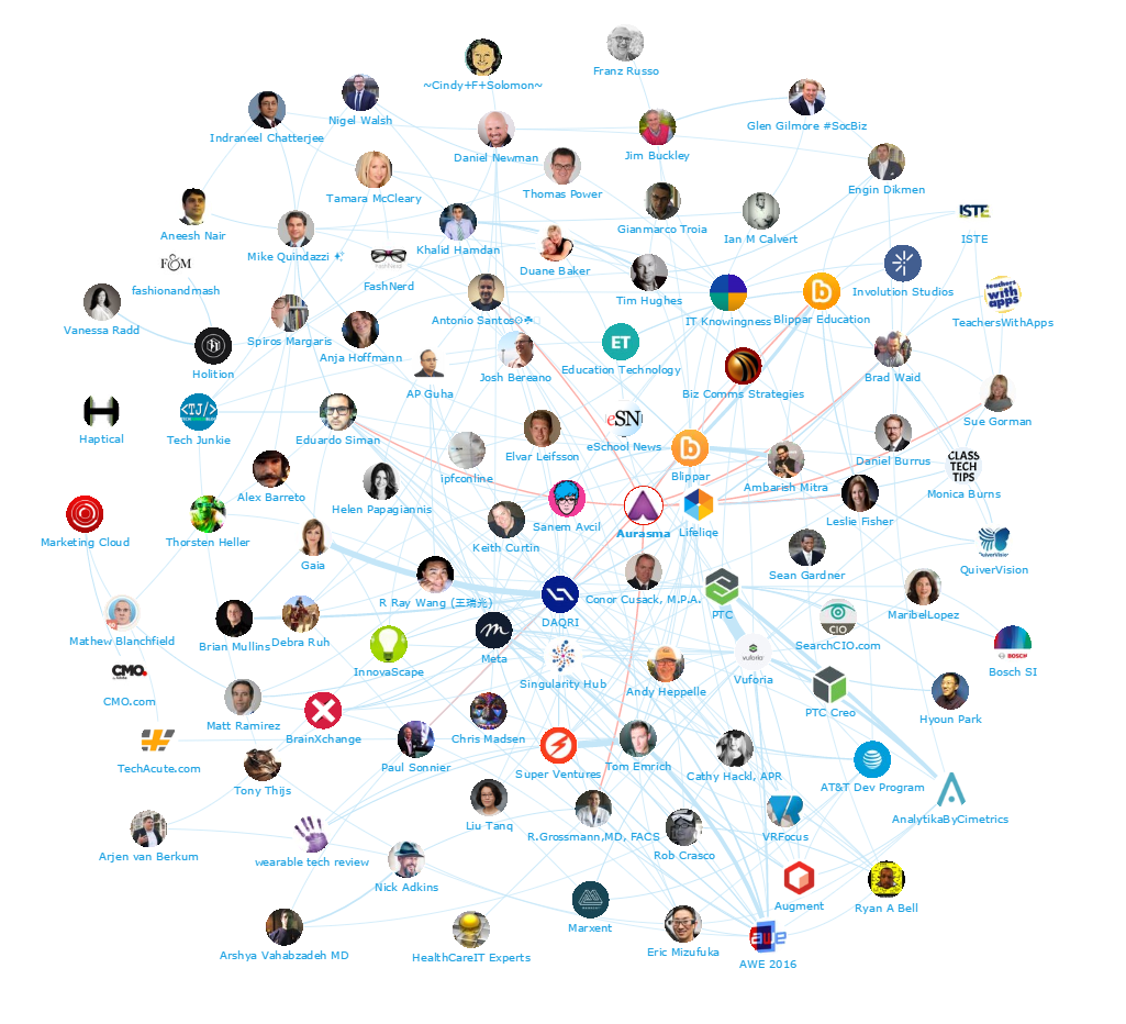 Onalytica - Augmented Reality Top 100 Influencers and Brands - Aurasma Network Map