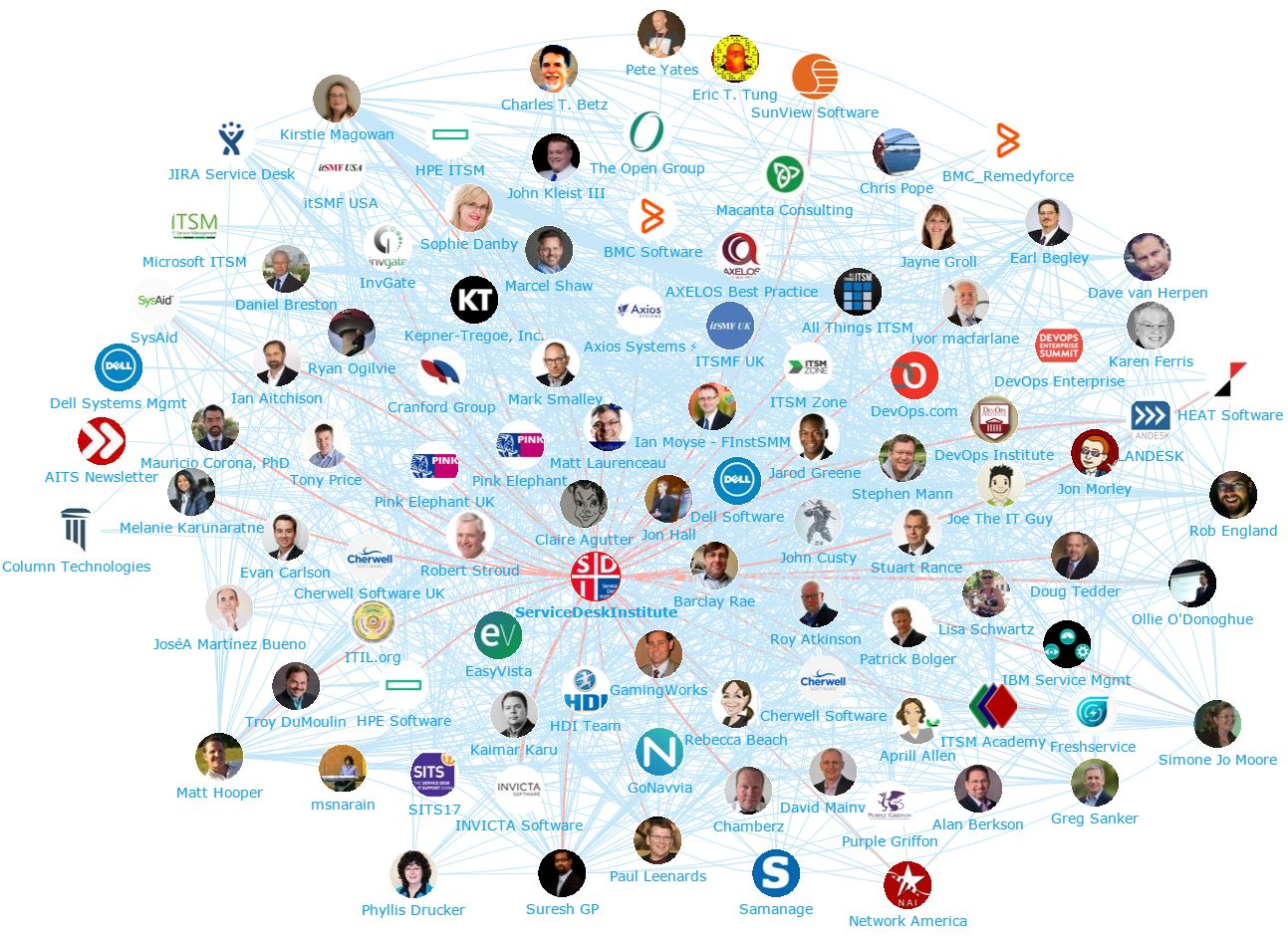 Onalytica - IT Service management TOp 100 Influencers and Brands - Network Map (Service Desk Institute)