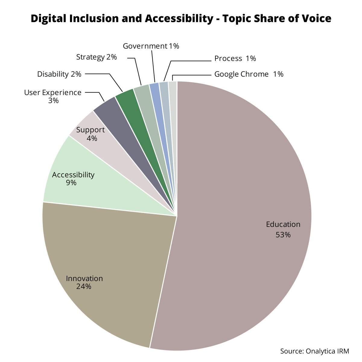 Onalytica - Digital Inclusion and Accessibility Top 100 Influencers and Brands - Topic Share of Voice