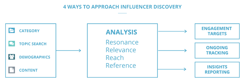4-Way-Approach-to-Influencer-Discovery