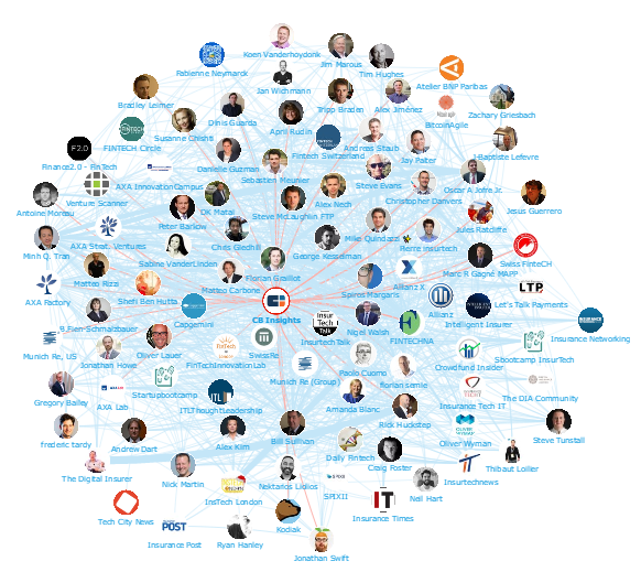 Onalytica - InsurTech Top 100 Influencers and Brands - Network Map CB Insights