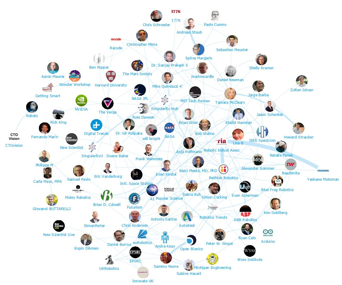 Onalytica - Robotics Top 100 Influencers and Brands - Robotics - Network Map