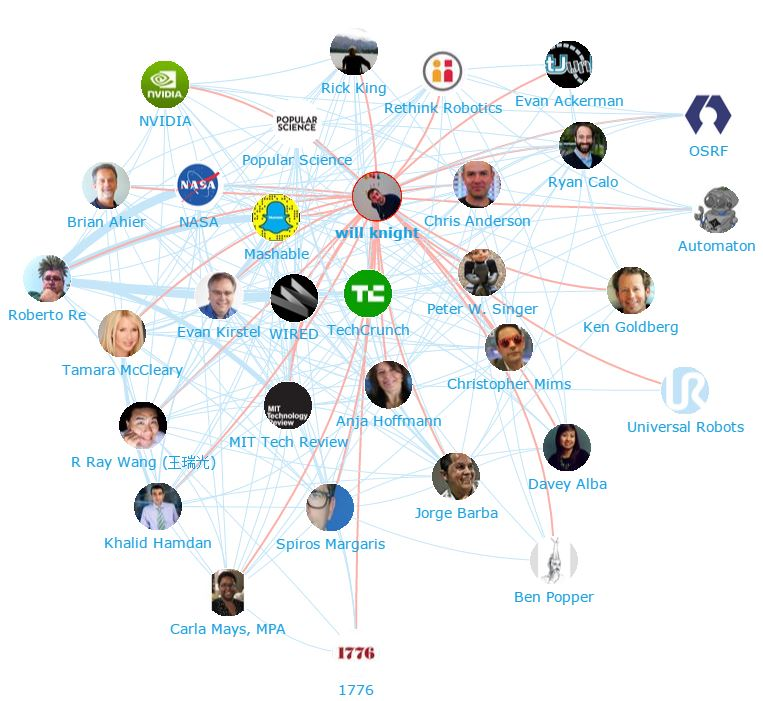 Onalytica - Robotics Top 100 Influencers and Brands - Robotics -Network Map 2