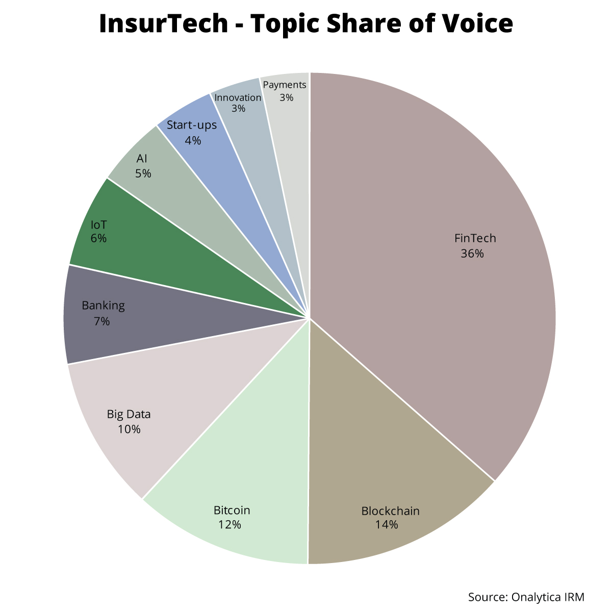 Onalytica - InsurTech Top 100 Influencers and Brands - Topic Share of Voice