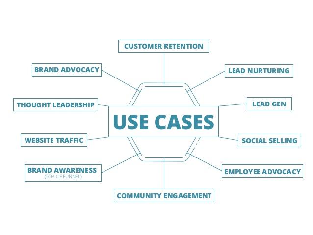Why We do Influencer Marketing mind map