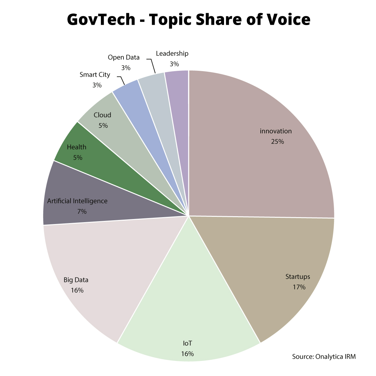 Onalytica - GovTech Top 100 Influencers and Brands - Topic Share of Voice
