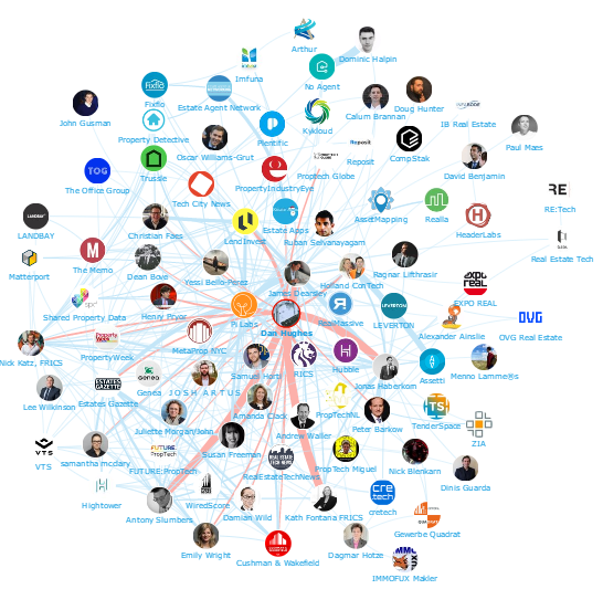 Onalytica PropTech Top 100 Influencers and Brands Network Map Dan Hughes