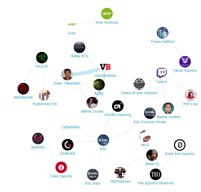 Onalytica - eSports influencers mentioning Microsoft - Network map