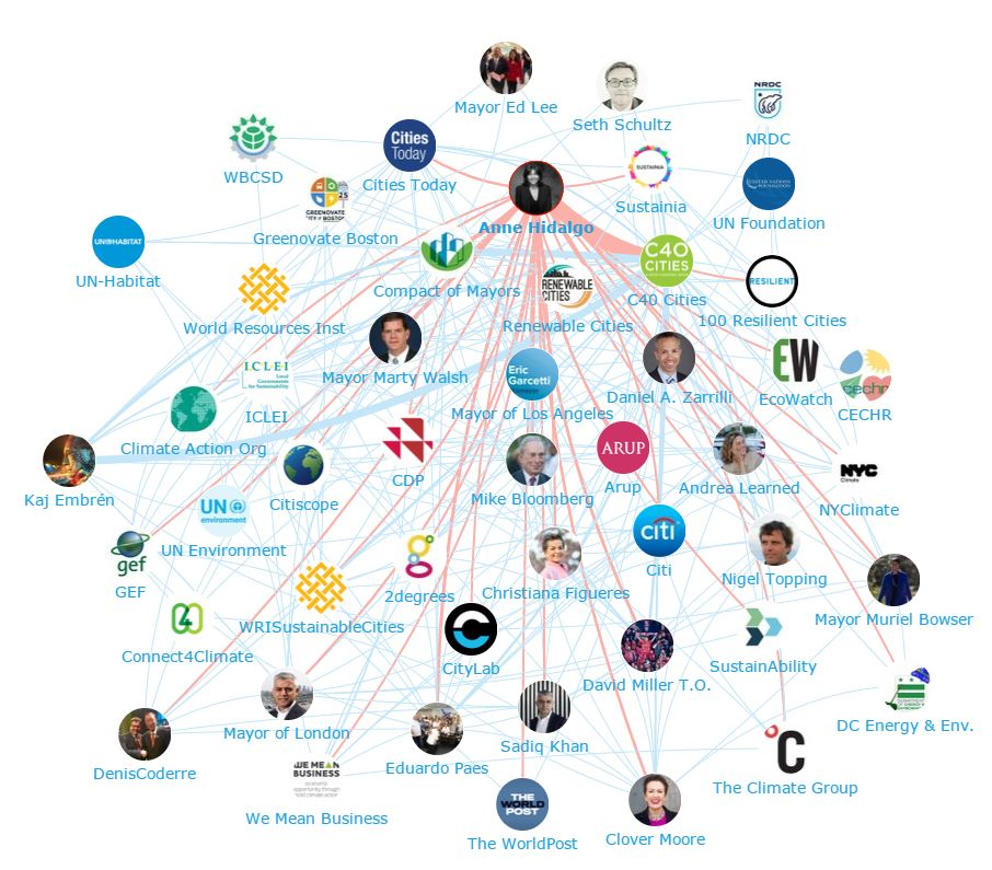 Onalytica - Cities4Climate. C40Cities The Power of Influencer Engagement - Network Map Anne Hidalgo
