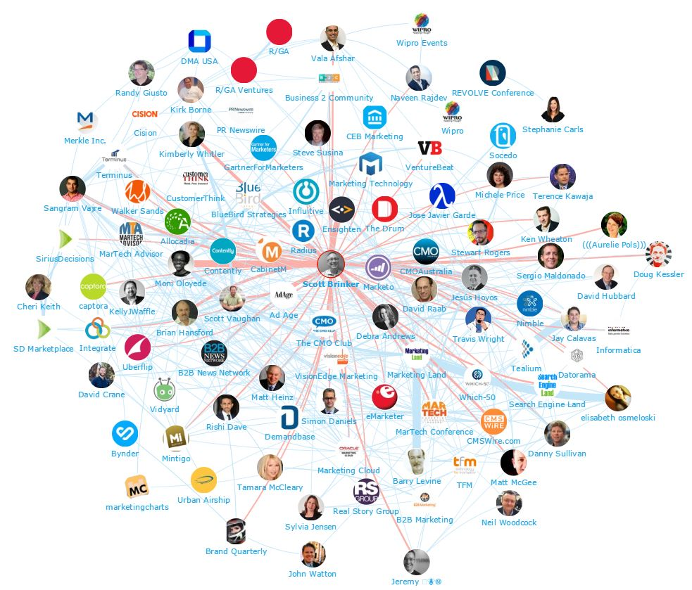 Onalytica MarTech Top 100 Influencers and Brands Network Map Scott Brinker