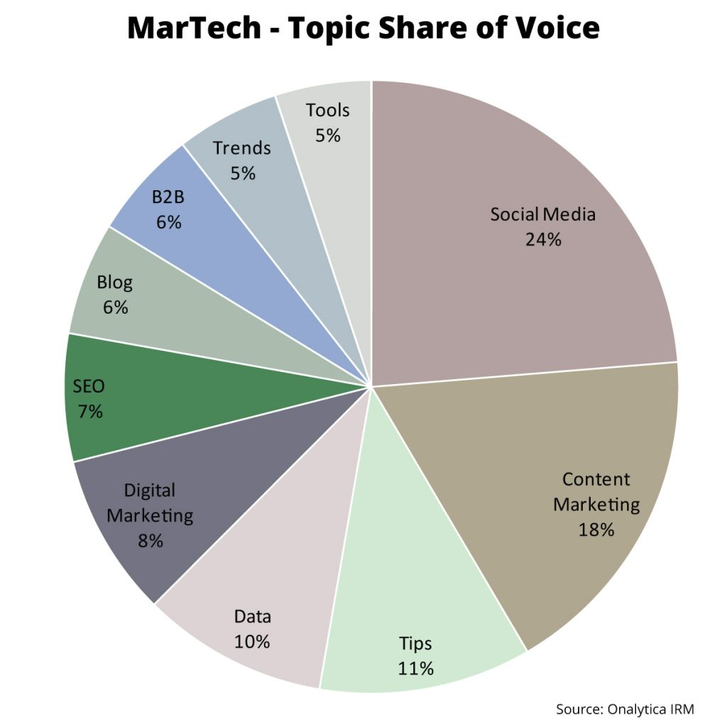 Onalytica MarTech Top 100 Influencers and Brands Topic Share of Voice