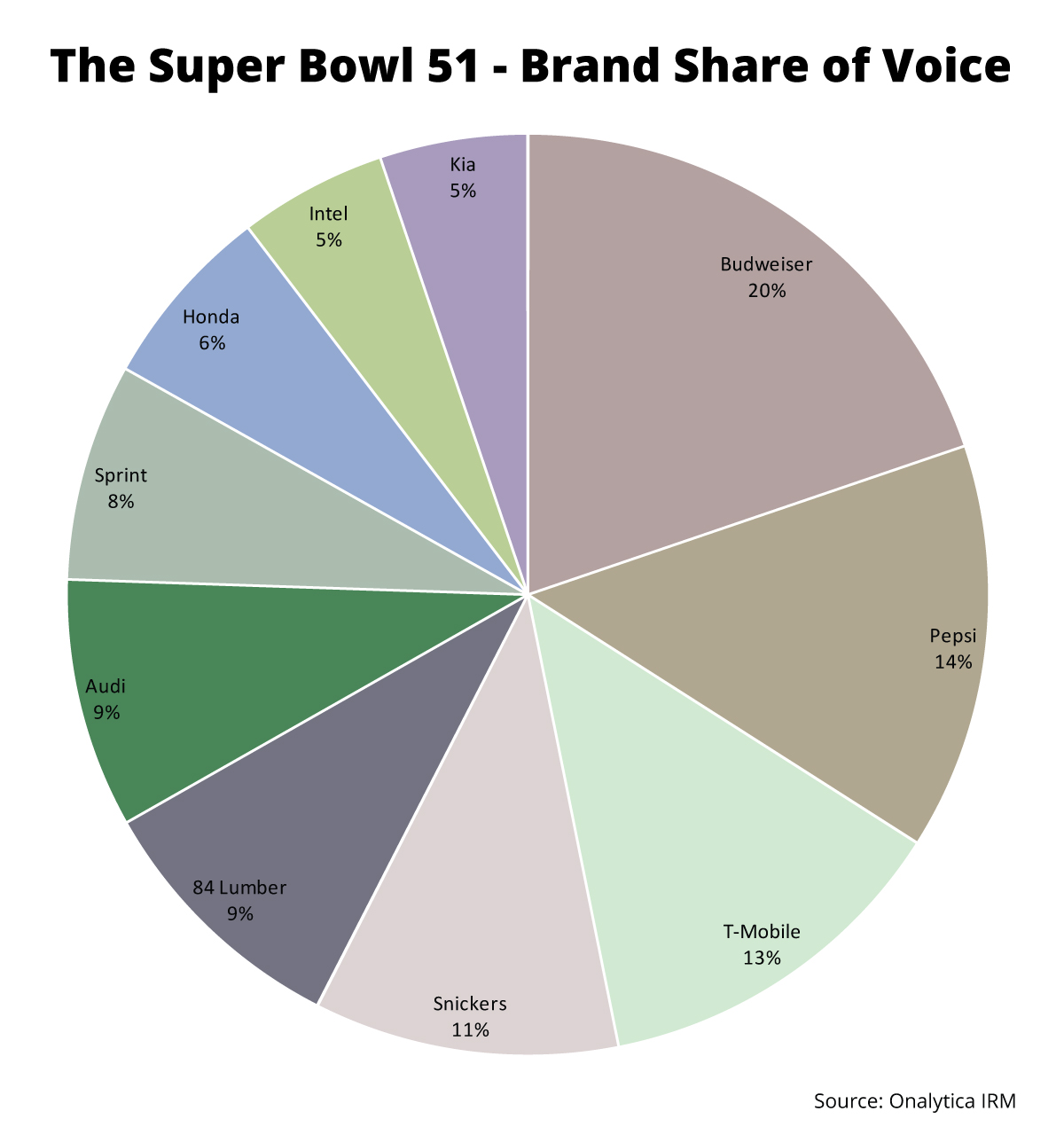 Onalytica - Sponsors at the Super Bowl 51 - Top 100 Influencers and Brands - Brand Share of Voice