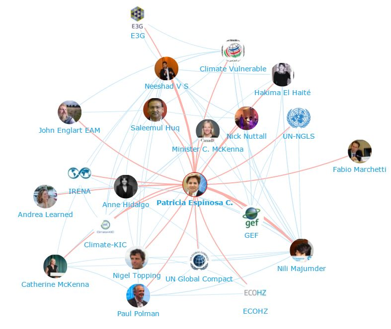 Onalytica - Climate Action Top 100 Influencers and Brands - Network Map Particia Espinosa C.
