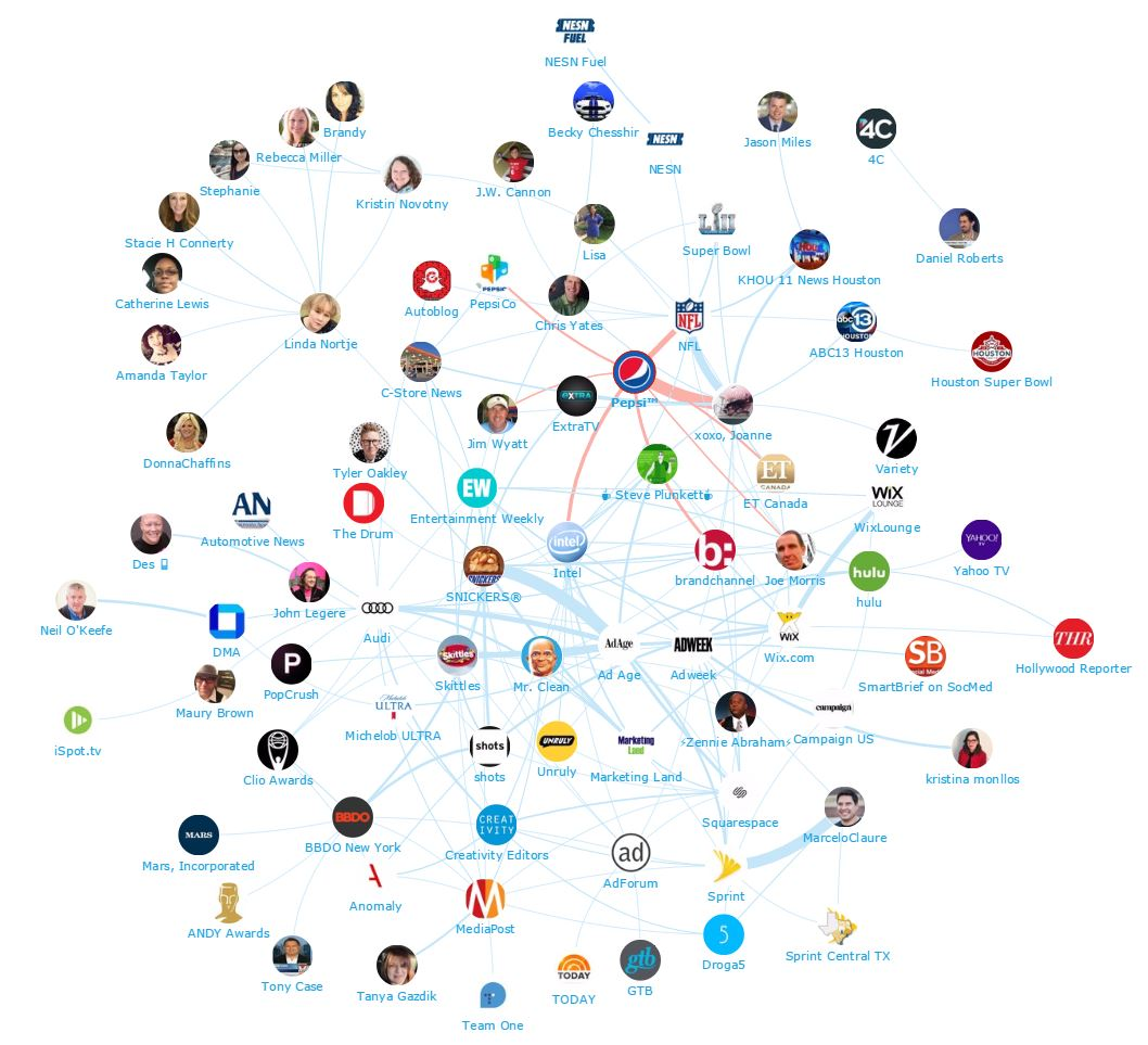 Onalytica - Sponsors at the Super Bowl 51 - Top 100 Influencers and Brands Network Map Pepsi