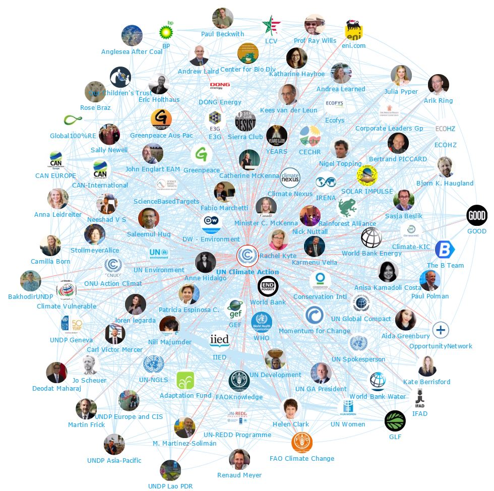 Onalytica - Climate Action Top 100 Influencers and Brands - Network Map UN Climate Action