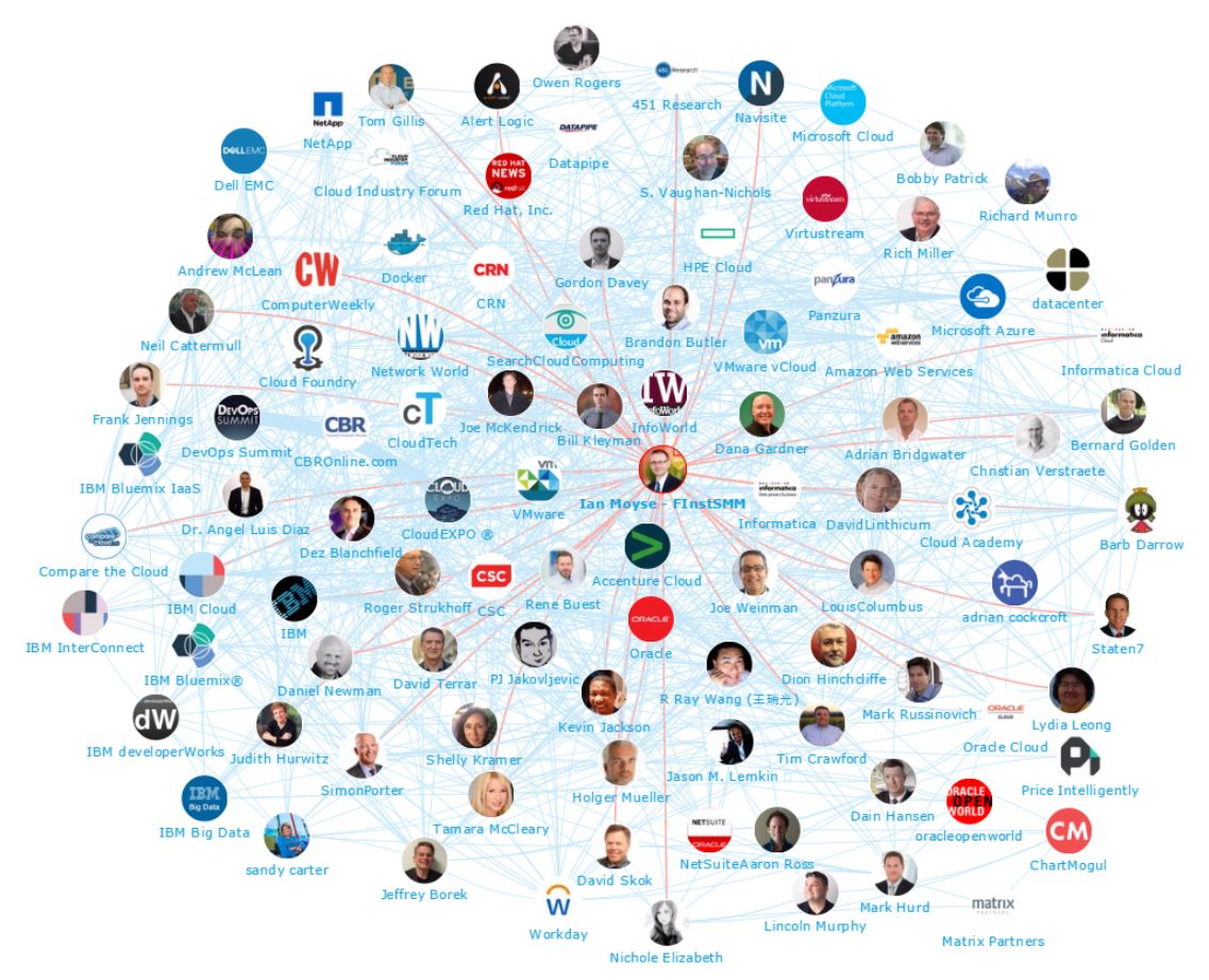 Onalytica - Cloud 2017 Top 100 Influencers and Brands Network Map Ian Moyse