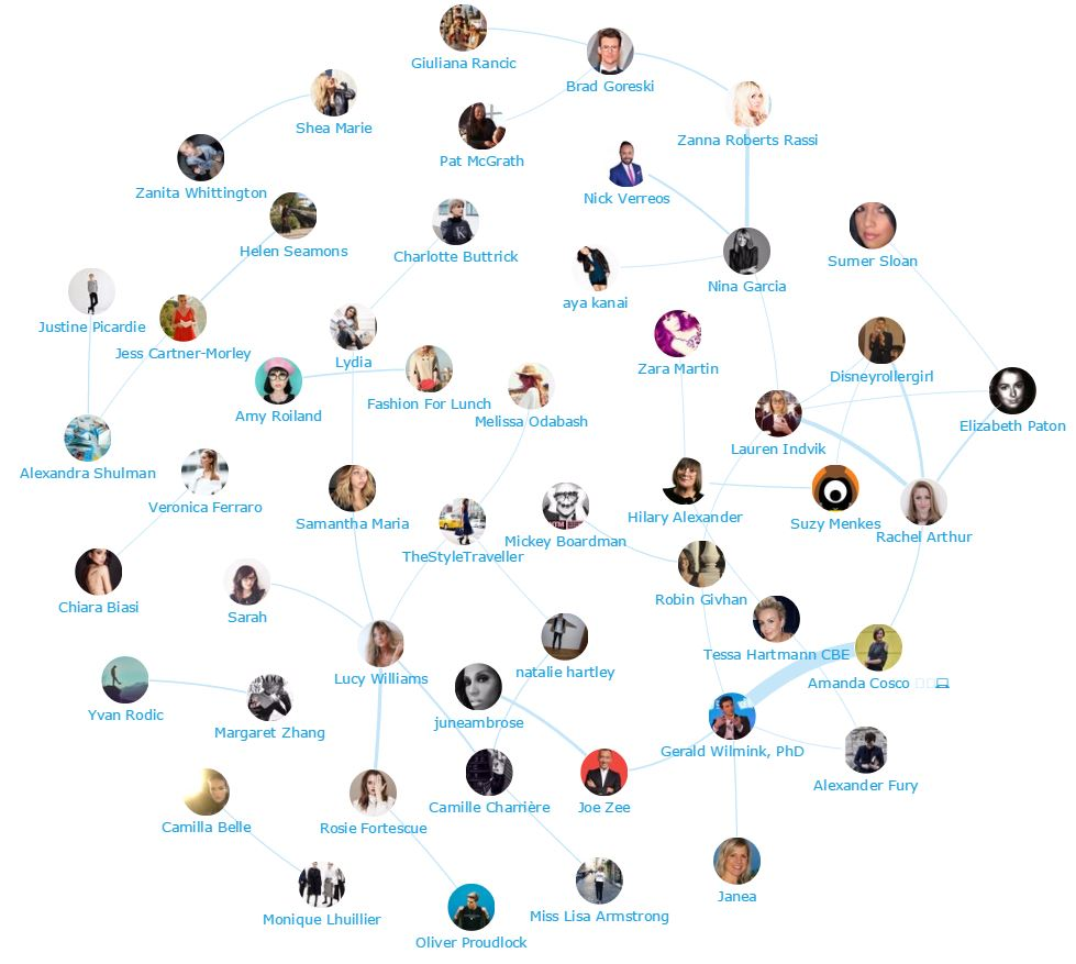 Onalytica Retail Fashion Top 300 Influencers, Brands and Publications - Influencer network map